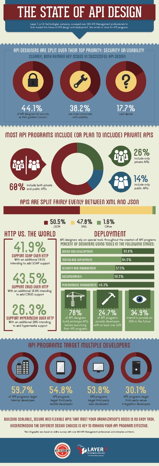 The State of API Design-Infographic