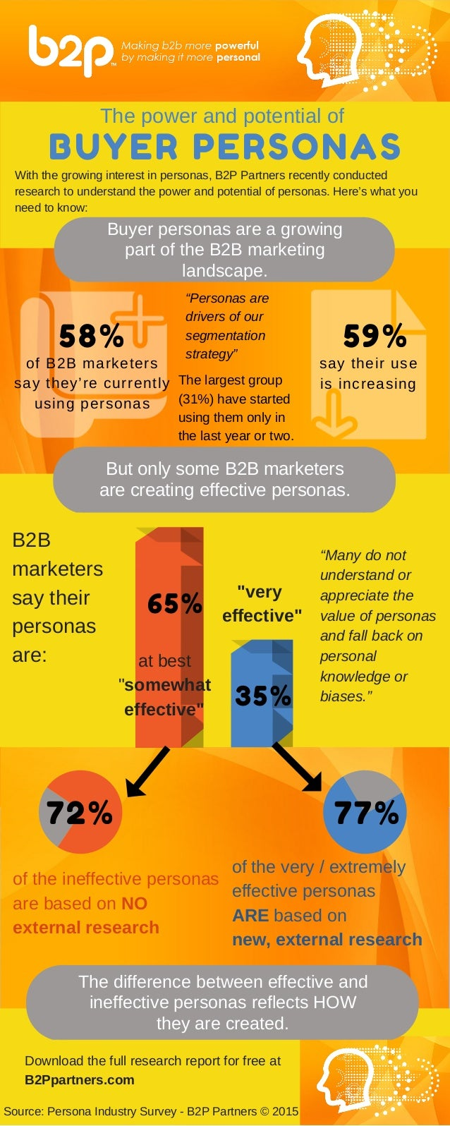 """58% 72% 77% 59% of B2B marketers say they're currently using personas say their use is increasing """"Personas are drivers of..."""