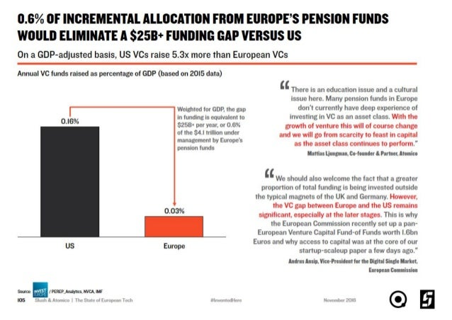 The State of European Tech 2016 Full Report