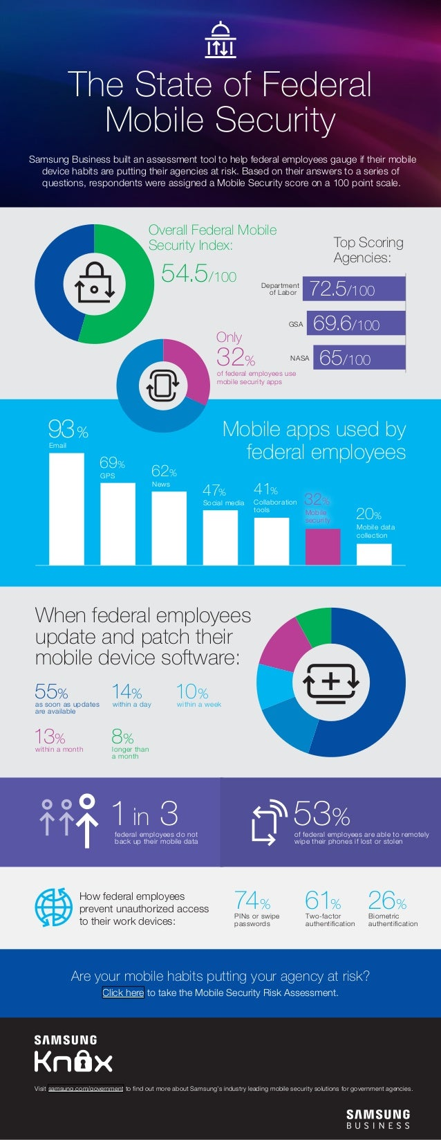 The State of Federal Mobile Security Samsung Business built an assessment tool to help federal employees gauge if their mo...