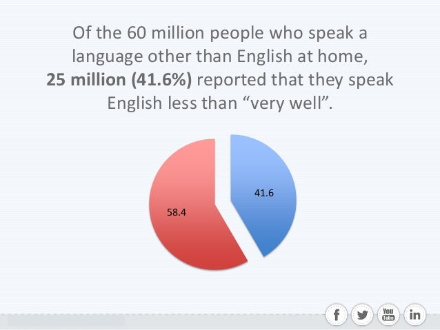 The State Of Foreign Languages In The US - How many people speak each language
