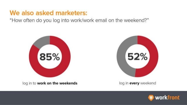 """We also asked marketers: """"How often do you log into work/work email on the weekend?"""" 85% log in to work on the weekends 52..."""