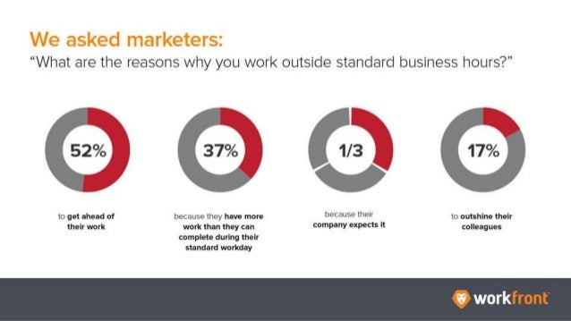 """We asked marketers: """"What are the reasons why you work outside standard business hours?"""" 52% to get ahead of their work 37..."""