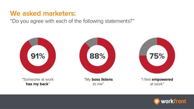 """We asked marketers: """"Do you agree with each of the following statements?"""" 91% """"Someone at work has my back"""" 88% """"My boss l..."""