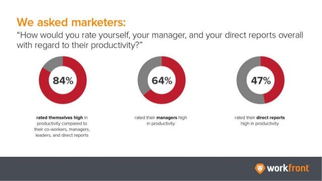 """We asked marketers: """"How would you rate yourself, your manager, and your direct reports overall with regard to their produ..."""