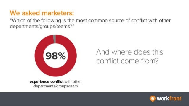 """We asked marketers: """"Which of the following is the most common source of conflict with other departments/groups/teams?"""" 98..."""