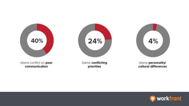 40% blame conflict on poor communication 24% blame conflicting priorities 4% blame personality/cultural differences