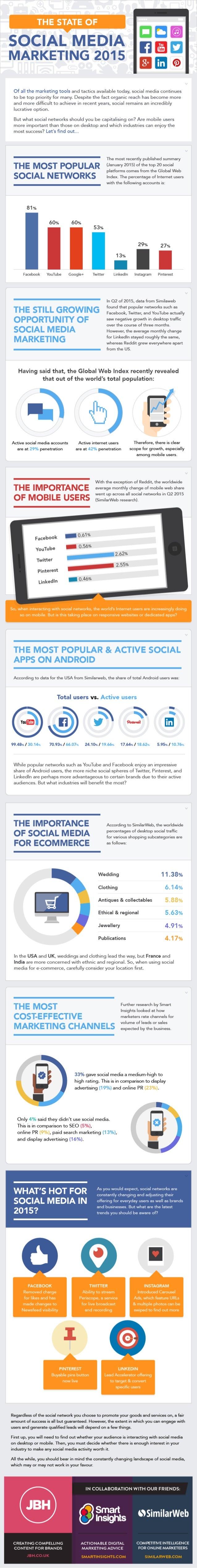 SOCIAL MEDIA MARKETING 2015      CID [30 E19  Of all the marketing tools and tactics available today,  social media contin...