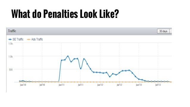 The State of the SEO Industry, Google Penalties & Rankings
