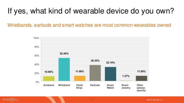 ©2016 Valencell. Inc If yes, what kind of wearable device do you own? Wristbands, earbuds and smart watches are most commo...