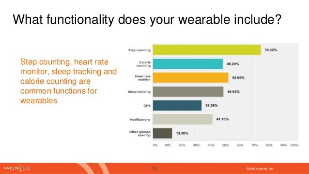 ©2016 Valencell. Inc What functionality does your wearable include? Step counting, heart rate monitor, sleep tracking and ...