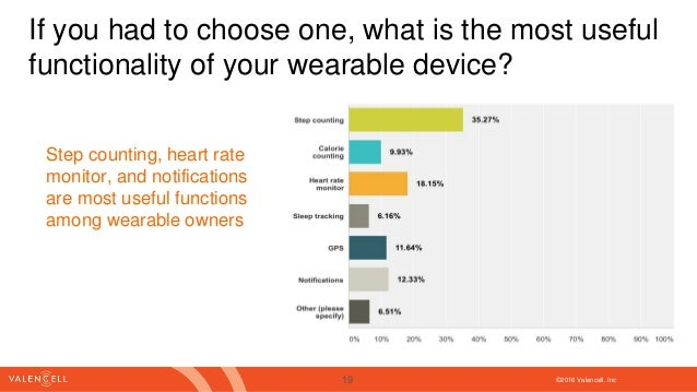 ©2016 Valencell. Inc If you had to choose one, what is the most useful functionality of your wearable device? Step countin...