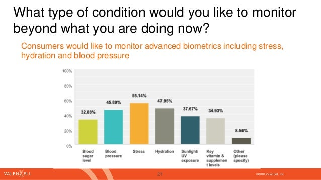 ©2016 Valencell. Inc What type of condition would you like to monitor beyond what you are doing now? Consumers would like ...