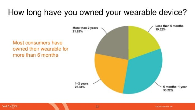 ©2016 Valencell. Inc How long have you owned your wearable device? Most consumers have owned their wearable for more than ...
