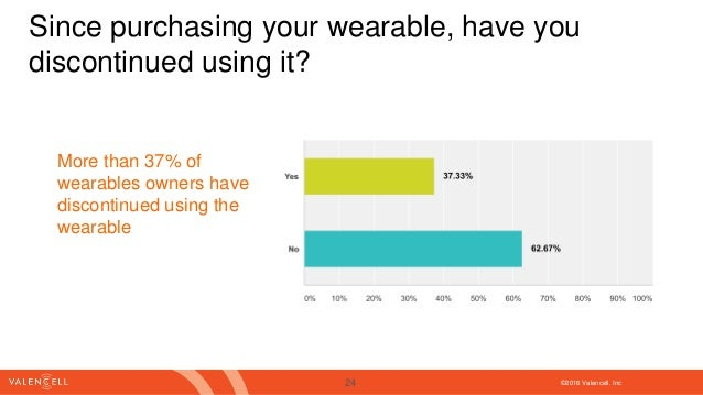 ©2016 Valencell. Inc Since purchasing your wearable, have you discontinued using it? More than 37% of wearables owners hav...