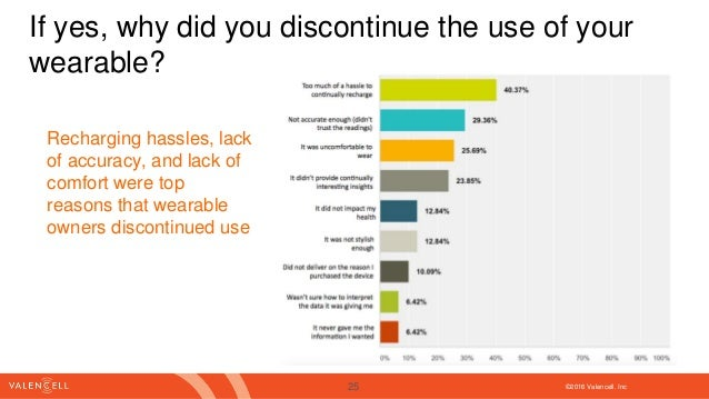 ©2016 Valencell. Inc If yes, why did you discontinue the use of your wearable? Recharging hassles, lack of accuracy, and l...