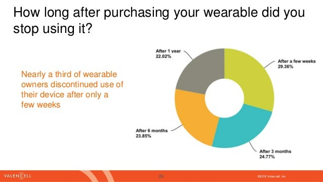 ©2016 Valencell. Inc How long after purchasing your wearable did you stop using it? Nearly a third of wearable owners disc...