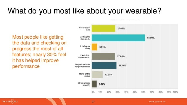 ©2016 Valencell. Inc What do you most like about your wearable? Most people like getting the data and checking on progress...