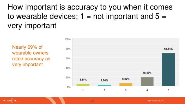 ©2016 Valencell. Inc How important is accuracy to you when it comes to wearable devices; 1 = not important and 5 = very im...