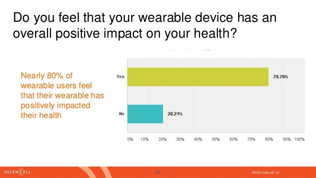 ©2016 Valencell. Inc Do you feel that your wearable device has an overall positive impact on your health? Nearly 80% of we...