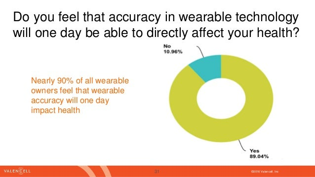 ©2016 Valencell. Inc Do you feel that accuracy in wearable technology will one day be able to directly affect your health?...