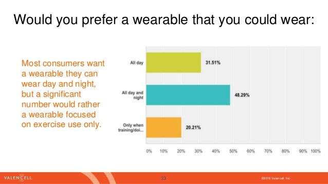 ©2016 Valencell. Inc Would you prefer a wearable that you could wear: Most consumers want a wearable they can wear day and...