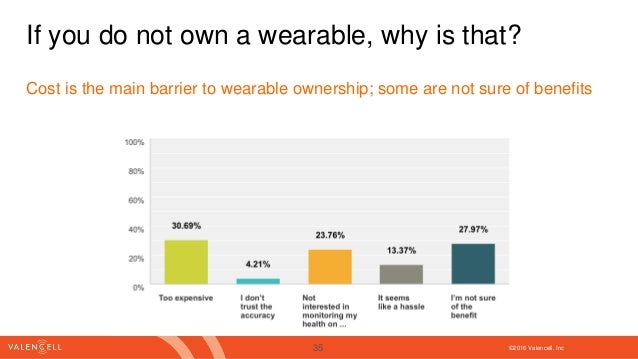 ©2016 Valencell. Inc If you do not own a wearable, why is that? Cost is the main barrier to wearable ownership; some are n...