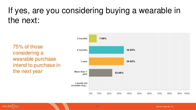 ©2016 Valencell. Inc If yes, are you considering buying a wearable in the next: 75% of those considering a wearable purcha...