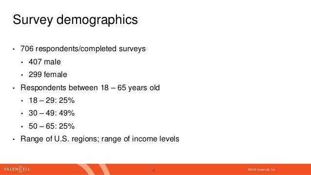 ©2016 Valencell. Inc Survey demographics • 706 respondents/completed surveys • 407 male • 299 female • Respondents between...