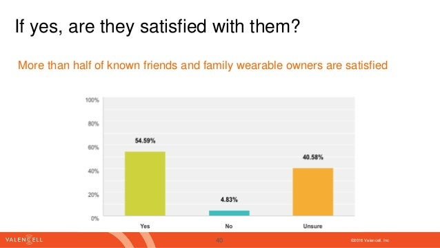 ©2016 Valencell. Inc If yes, are they satisfied with them? More than half of known friends and family wearable owners are ...