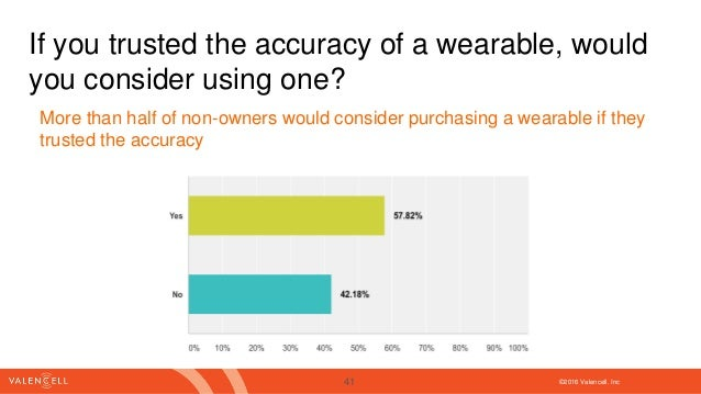 ©2016 Valencell. Inc If you trusted the accuracy of a wearable, would you consider using one? More than half of non-owners...
