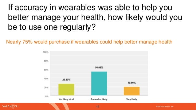 ©2016 Valencell. Inc If accuracy in wearables was able to help you better manage your health, how likely would you be to u...