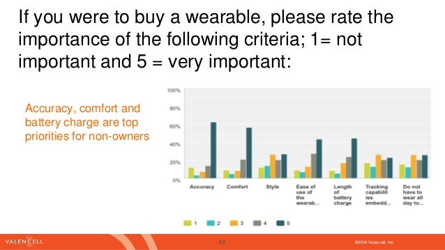 ©2016 Valencell. Inc If you were to buy a wearable, please rate the importance of the following criteria; 1= not important...