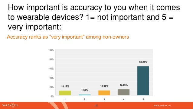 ©2016 Valencell. Inc How important is accuracy to you when it comes to wearable devices? 1= not important and 5 = very imp...