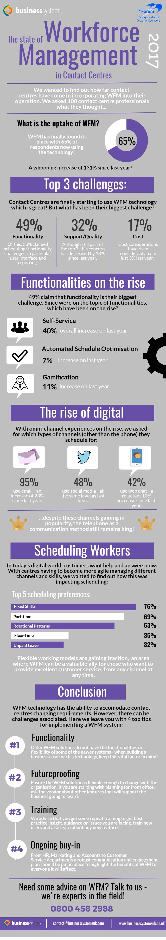The State of Workforce Management in 2017 Infographic
