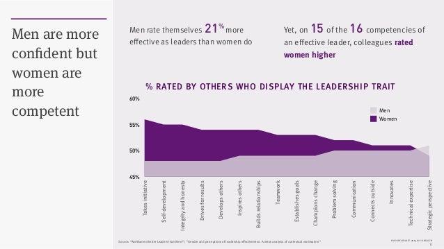 PRESENTATION © 2015 ROCK HEALTH 11 Men are more confident but women are more competent 45% 50% 55% 60% Takesinitiative Sel...