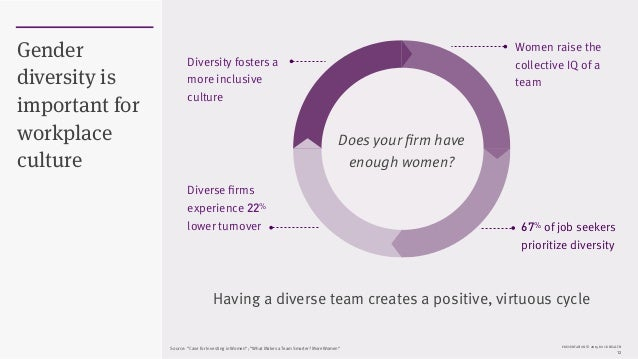 PRESENTATION © 2015 ROCK HEALTH 12 Gender diversity is important for workplace culture Diversity fosters a more inclusive ...