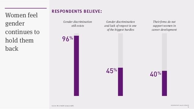 PRESENTATION © 2015 ROCK HEALTH 13 Women feel gender continues to hold them back Gender discrimination still exists Gender...