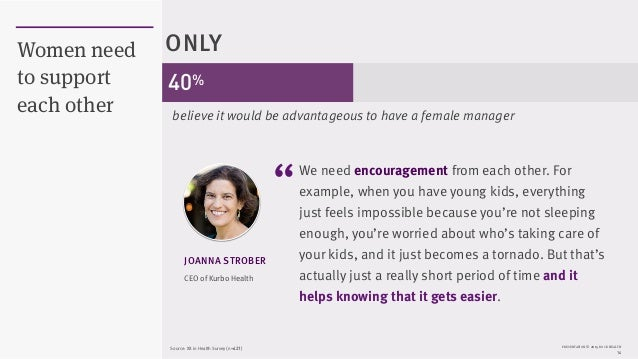 """PRESENTATION © 2015 ROCK HEALTH 14 Women need to support each other CEO of Kurbo Health JOANNA STROBER """"We need encouragem..."""