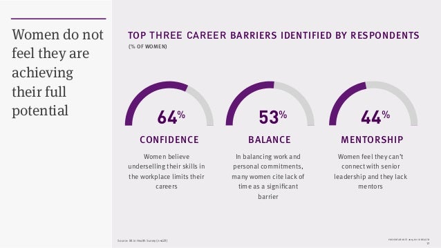 PRESENTATION © 2015 ROCK HEALTH 17 Women do not feel they are achieving their full potential 44% TOP THREE CAREER BARRIERS...