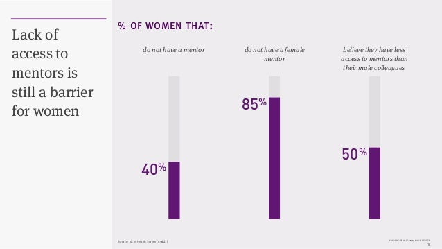PRESENTATION © 2015 ROCK HEALTH 18 Lack of access to mentors is still a barrier for women % OF WOMEN THAT: do not have a m...