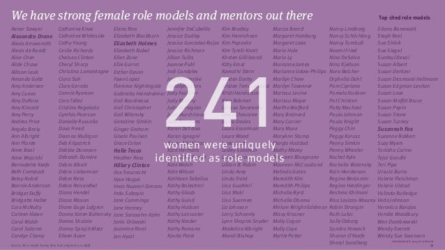 PRESENTATION © 2015 ROCK HEALTH 20 Top cited role models Elena Rios Elizabeth Blackburn Elizabeth Holmes Elizabeth Nabel E...