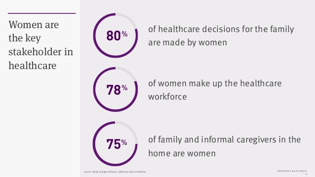 PRESENTATION © 2015 ROCK HEALTH 4 Women are the key stakeholder in healthcare of healthcare decisions for the family are m...