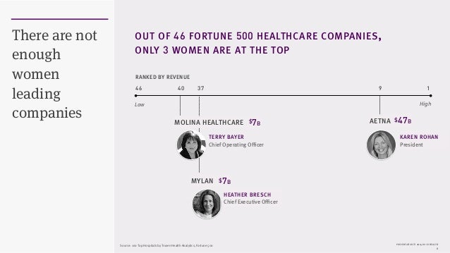 PRESENTATION © 2015 ROCK HEALTH 6 There are not enough women leading companies OUT OF 46 FORTUNE 500 HEALTHCARE COMPANIES,...