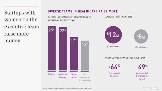 PRESENTATION © 2015 ROCK HEALTH 8 Startups with women on the executive team raise more money DIVERSE TEAMS IN HEALTHCARE R...