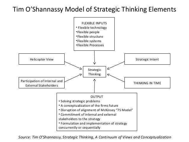 Tim O'Shannassy Model of Strategic Thinking Elements Helicopter View Strategic Intent Participation of Internal and Extern...