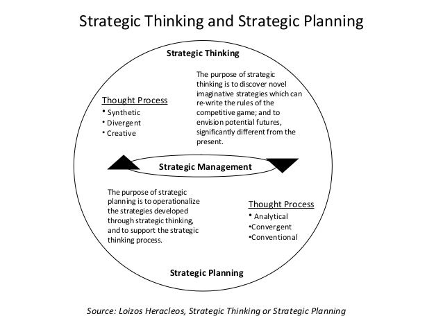 Strategic Thinking and Strategic Planning Strategic Thinking Strategic Planning Thought Process • Synthetic • Divergent • ...