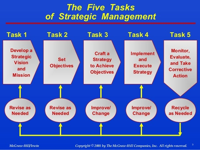 strategic management task 1 Strategic management, where widespread strategic thinking occurs and a well-defined strategic framework is used categories 3 and 4 are strategic planning,.