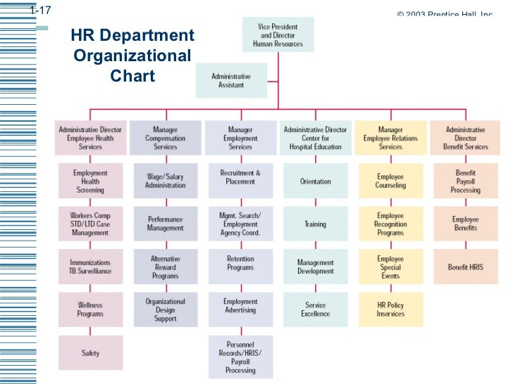 The Strategic Role Of Hrm