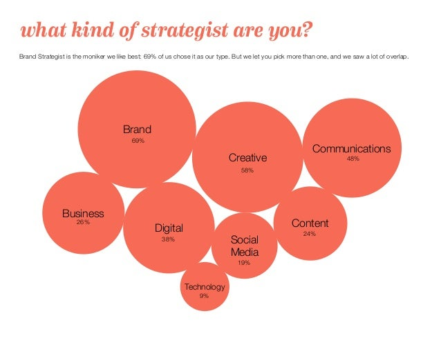 what kind of strategist are you? Brand Strategist is the moniker we like best: 69% of us chose it as our type. But we let ...